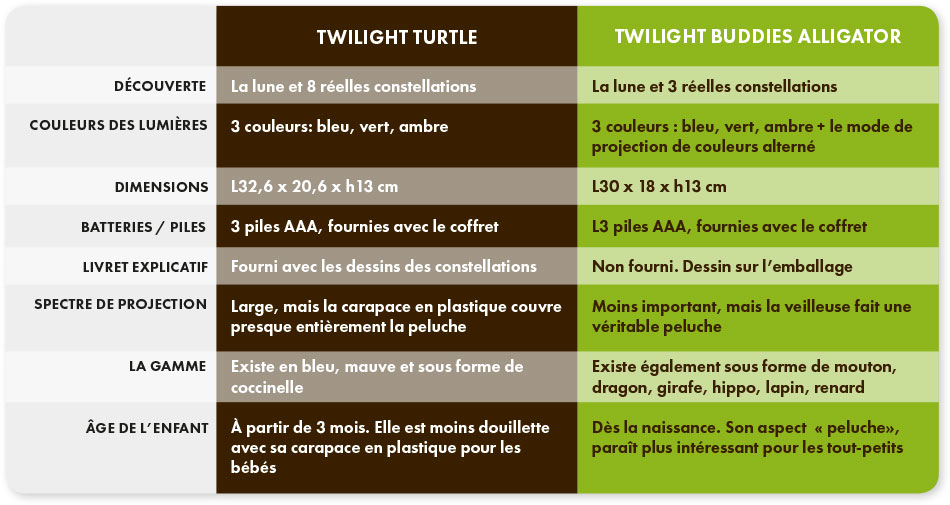 tableau-comparatif Twilight Turtle et Twilight Buddies