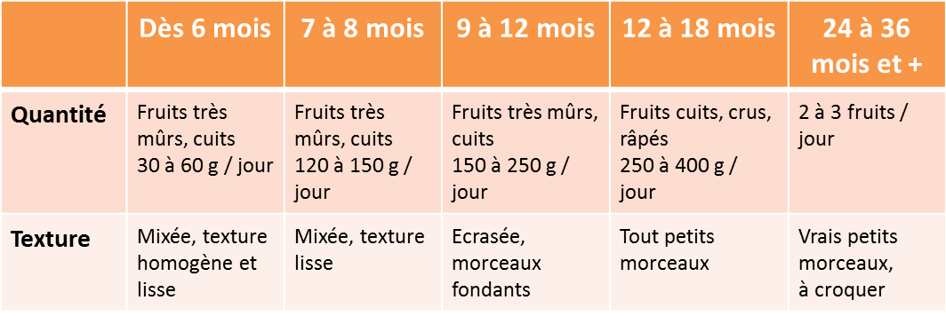 Tableau Quantites Fruits diversification