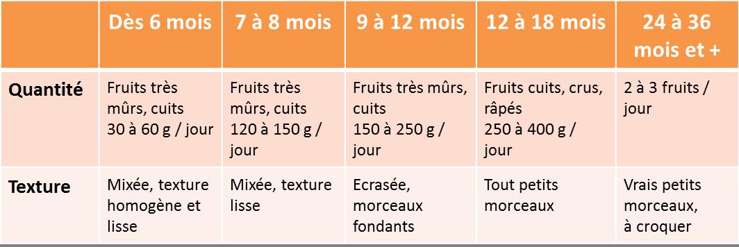 Tableau Quantites Fruits diversification